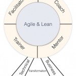 UpcomingProfessional Agile Coach – Hold 7