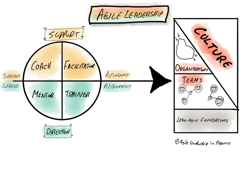 Agile Leadership In Practice Model